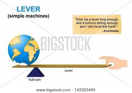 Lever. simple machines. Archimedes. lever is a machine consisting of a beam or rigid rod pivoted at a fixed hinge or fulcrum. Lever one of the six simple machines identified by Renaissance scientists.