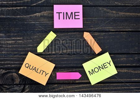 Time Quality Money connected notes on wooden table
