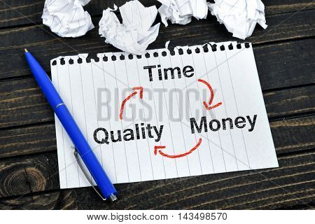 Time quality money scheme on notepad and crippled paper