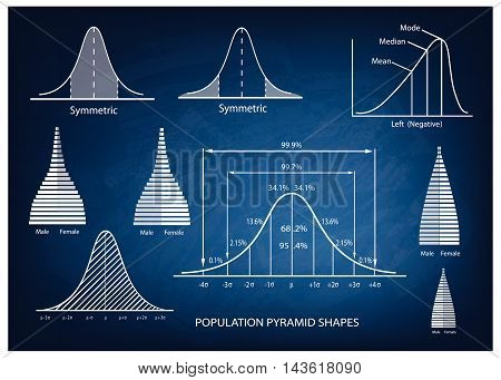 Business and Marketing Concepts Illustration of Standard Deviation Diagram Gaussian Bell or Normal Distribution Curve Population Pyramid Chart for Sample Size Determination.