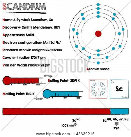 Large and detailed infographic about the element of Scandium.