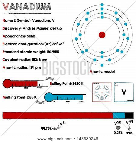 Large and detailed infographic about the element of Vanadium.