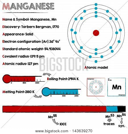 Large and detailed infographic about the element of Manganese.
