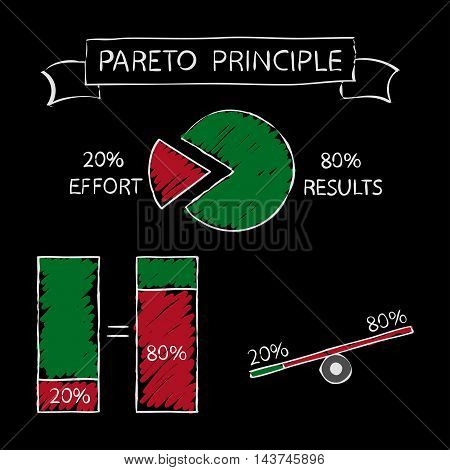 Pareto principle about effort and results - 20-80. Illustration on black board.