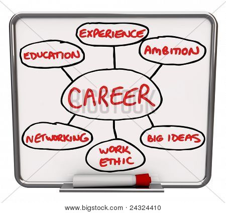 A white dry erase board with red marker, with an illustrated diagram showing the different elements that go into having a successful career or succeeding in your job