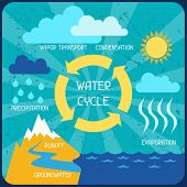 image of groundwater  - The water cycle - JPG