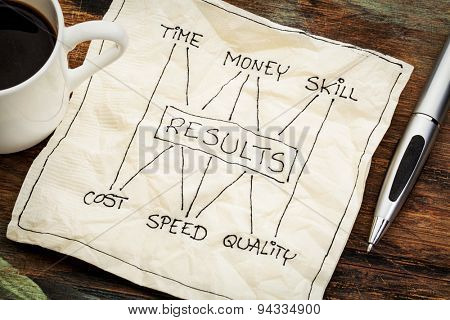 management concept of balance between invested time, money, skill and cost, speed, napkin doodle with a cup of coffee