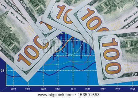 forex and 100 us dollar for background