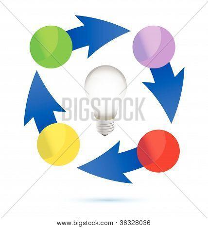 idea lightbulb cycle illustration design over white background