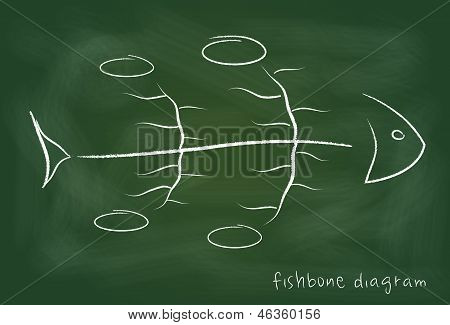 Fishbone causal diagram on blackboard