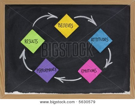 Believes, Attitude, Emotions, Performance, Results Cycle