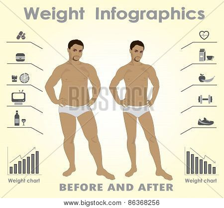 Thick And Thin Man. Infographics. Fastfood Against Fitness