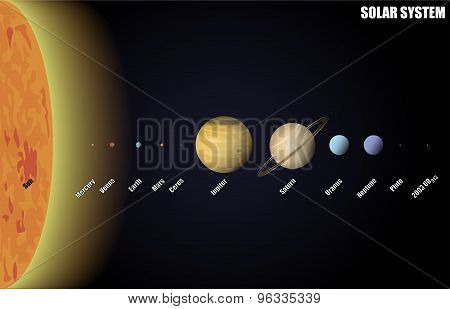 Diagram of Solar System with Dwarf Planets