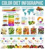 Rainbow Diet And Healthy Food Nutrition Infographic. Vector Diagrams And Charts Of Color Diet On Wor poster