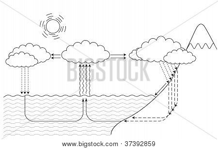 small and large water cycle