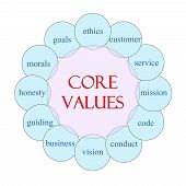 stock photo of conduction  - Core Values concept circular diagram in pink and blue with great terms such as ethics mission code conduct morals and more - JPG