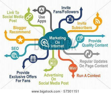 Marketing on Internet poster