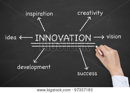 Innovation Diagram on Blackboard