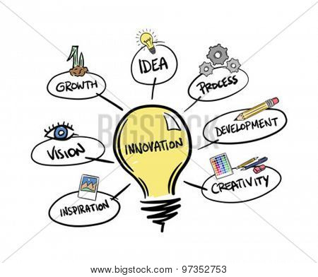 Digitally generated Innovation brainstorm vector