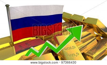 currency appreciation - Russian ruble