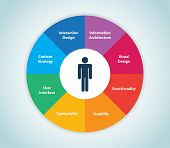 picture of experiments  - This image represents a user experience wheel - JPG
