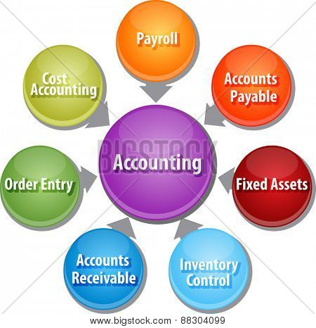 business strategy concept infographic diagram illustration of accounting systems components