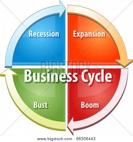 business strategy concept infographic diagram illustration of business cycle stages