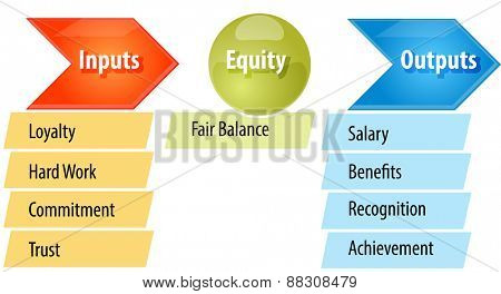 business strategy concept infographic diagram illustration of fairness equity theory