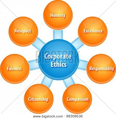 business strategy concept infographic diagram illustration of corporate ethics qualities