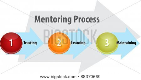 business strategy concept infographic diagram illustration of mentoring process leadership