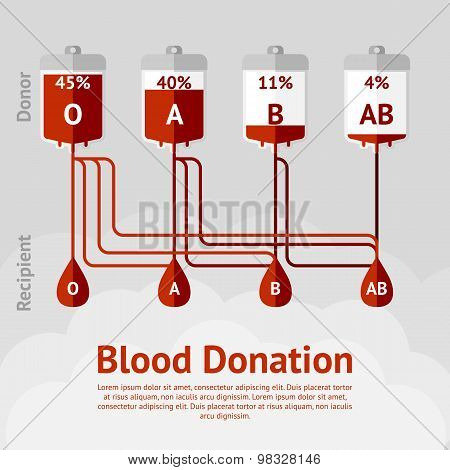 Blood donation and blood types concept scheme. Vector