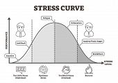 Stress Curve Vector Illustration. Flat Bw Labeled Performance Level Graphic. Healthy Performance Ana poster