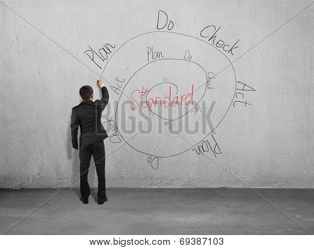 Drawing Pdca Cycle On Wall
