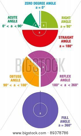 Angle Maths Geometry Circle