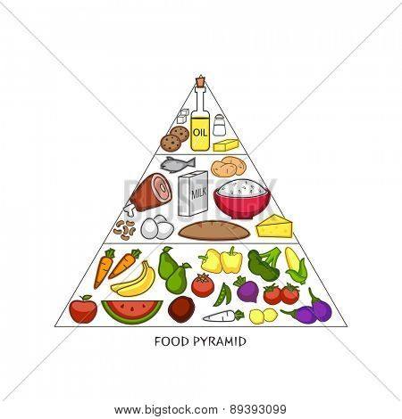 Nutritious foods Pyramid on white background for Health and Medical concept.