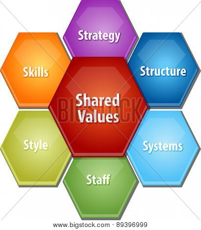 business strategy concept infographic diagram illustration of shared values leadership framework vector