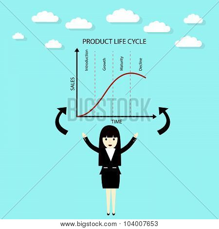 Product Life Cycle Chart