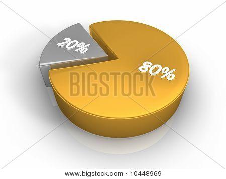 Pie Chart 80 20 Percent