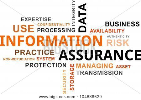 word cloud - information assurance