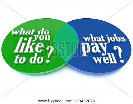 A Venn diagram of overlapping circles helping you decide what you like to do overlapping with what jobs pay well to help you choose a rewarding career
