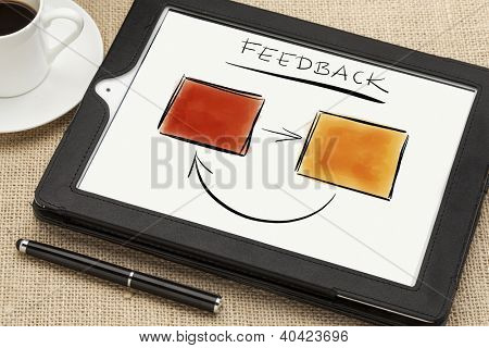 sketch of feedback diagram or flowchart on a tablet computer screen with a coffee cup and stylus pen