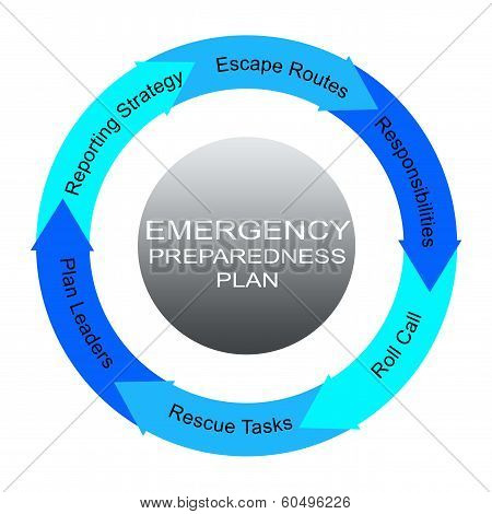 Emergency Preparedness Plan Word Circles Concept