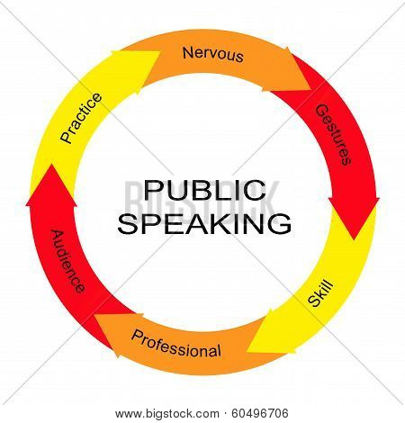 Public Speaking Word Circle Concept