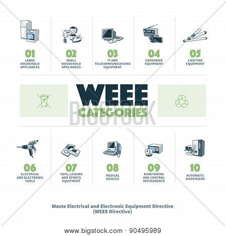 E-waste Weee Categories