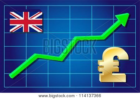 Pound - exchange rate growing.