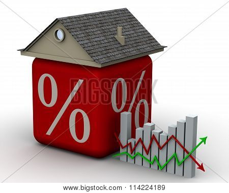 Changes the interest rate on the mortgage