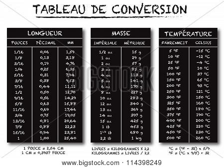 french language conversion table chart