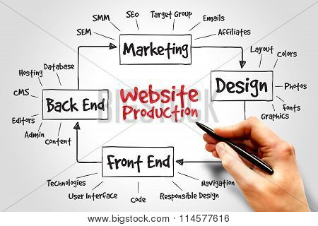 Website Production