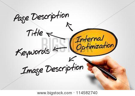 Internal Optimization