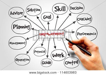 Empowerment Process